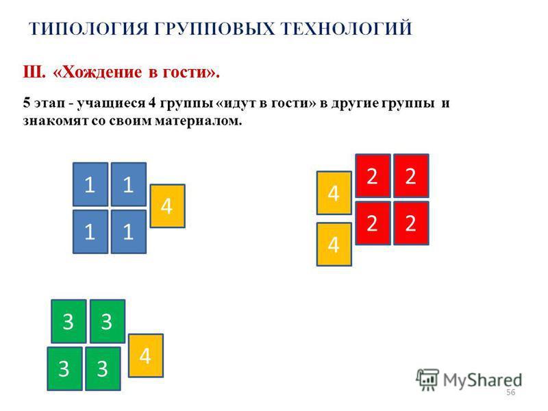 56 1 11 1 2 22 2 3 4 3 3 3 4 4 4 III. «Хождение в гости». 5 этап - учащиеся 4 группы «идут в гости» в другие группы и знакомят со своим материалом.