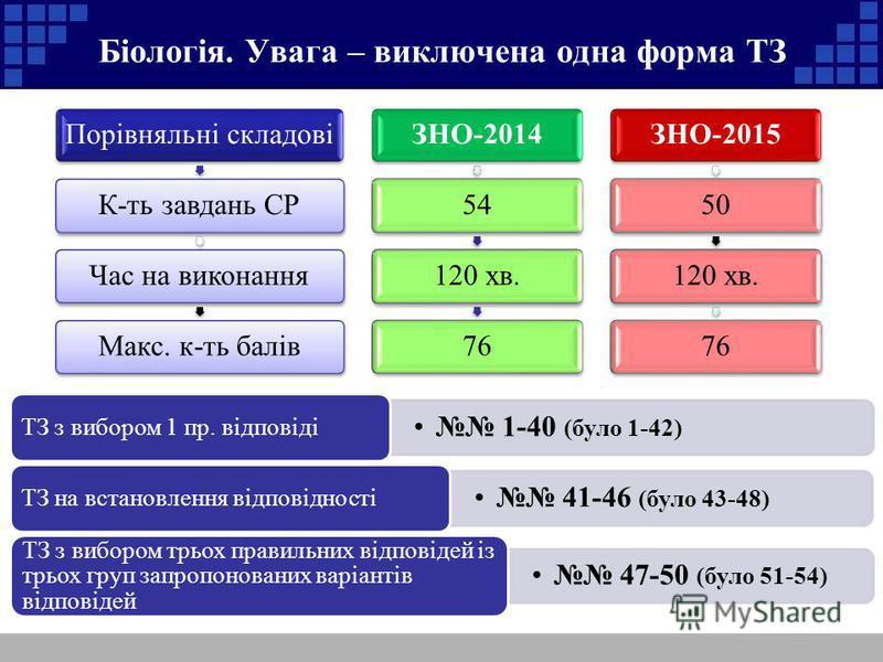 Біологія. Увага – виключена одна форма ТЗ Порівняльні складовіК-ть завдань СРЧас на виконанняМакс. к-ть балівЗНО-201454120 хв.76ЗНО-201550120 хв.76 1-40 (було 1-42) ТЗ з вибором 1 пр. відповіді 41-46 (було 43-48) ТЗ на встановлення відповідності 47-5