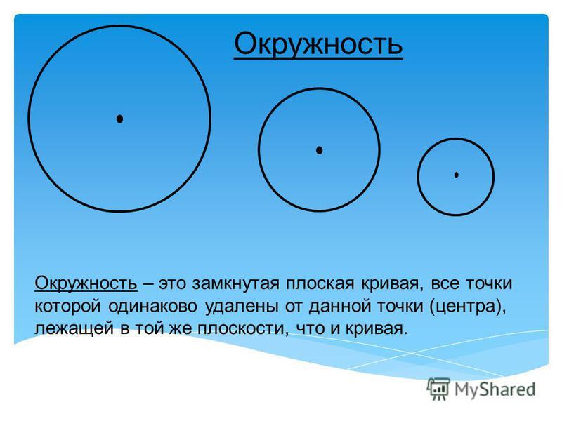 Окружность Окружность – это замкнутая плоская кривая, все точки которой одинаково удалены от данной точки (центра), лежащей в той же плоскости, что и кривая.