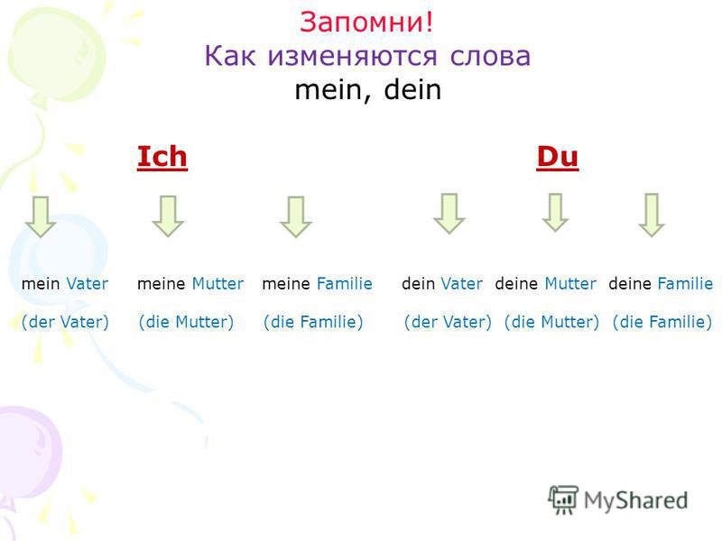Запомни! Как изменяются слова mein, dein Ich Du mein Vater meine Mutter meine Familie dein Vater deine Mutter deine Familie (der Vater) (die Mutter) (die Familie)