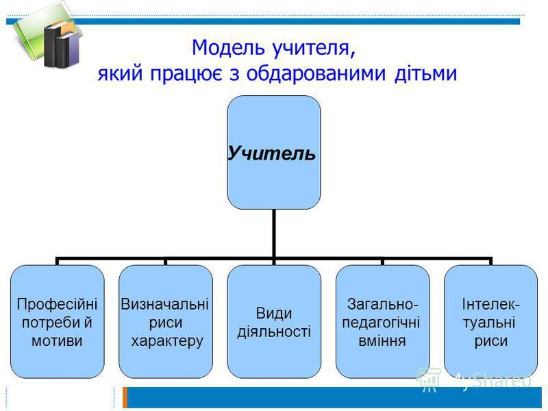 Модель учителя, який працює з обдарованими дітьми Учитель Професійні потреби й мотиви Визначальні риси характеру Види діяльності Загально- педагогічні вміння Інтелек- туальні риси