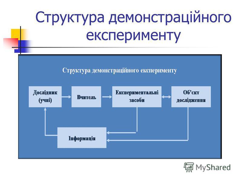 Структура демонстраційного експерименту