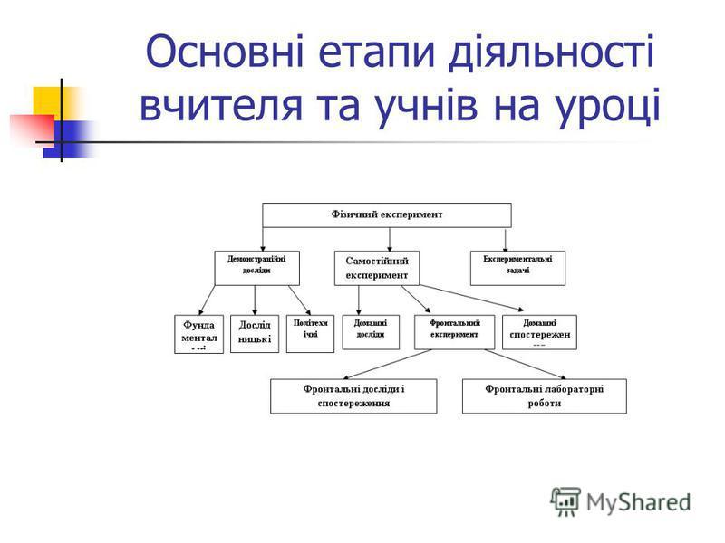 Основні етапи діяльності вчителя та учнів на уроці