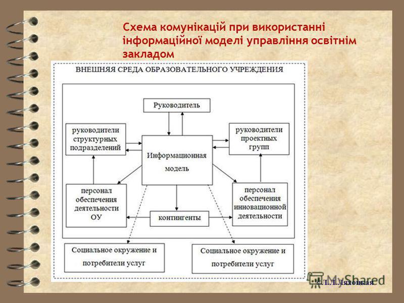 Схема комунікацій при використанні інформаційної моделі управління освітнім закладом ©Л.Л.Ляхоцкая