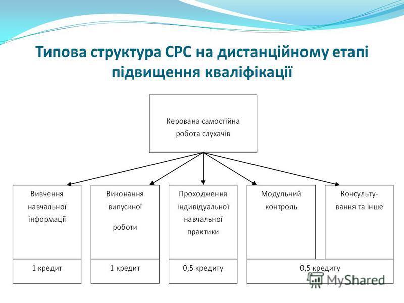 Типова структура СРС на дистанційному етапі підвищення кваліфікації