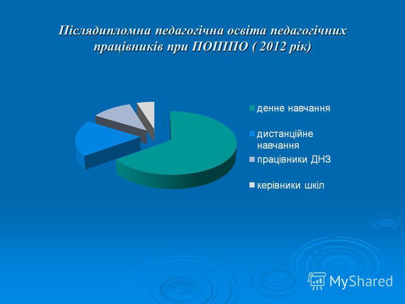 Післядипломна педагогічна освіта педагогічних працівників при ПОІППО ( 2012 рік)
