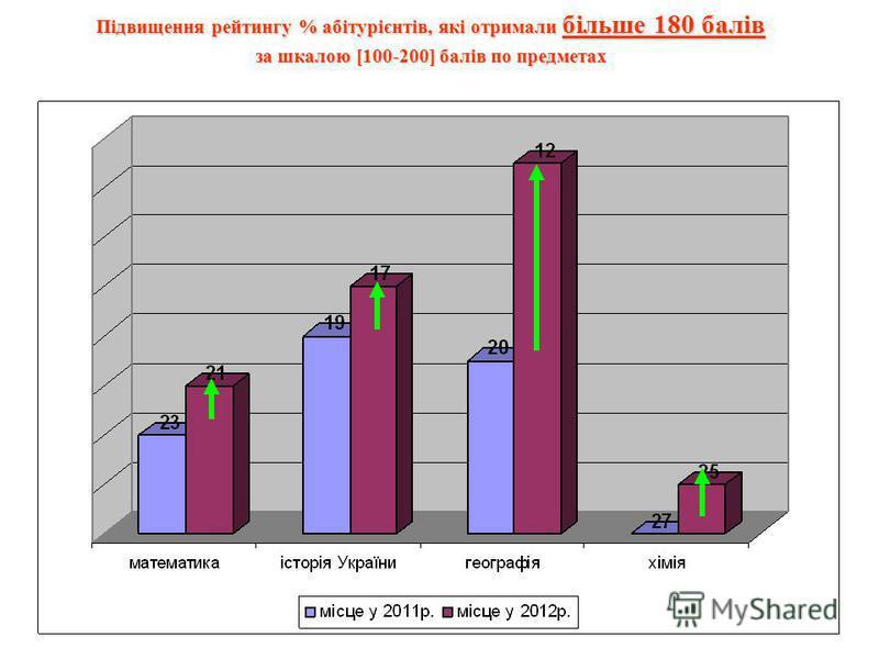Підвищення рейтингу % абітурієнтів, які отримали більше 180 балів за шкалою [100-200] балів по предметах