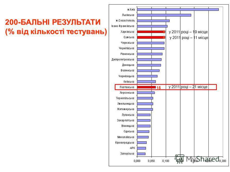 200-БАЛЬНІ РЕЗУЛЬТАТИ (% від кількості тестувань) у 2011 році – 11 місце у 2011 році – 19 місце у 2011 році – 21 місце 5 6 15