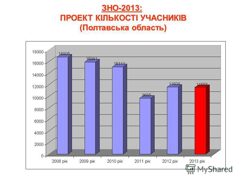 ЗНО-2013: ПРОЕКТ КІЛЬКОСТІ УЧАСНИКІВ (Полтавська область)
