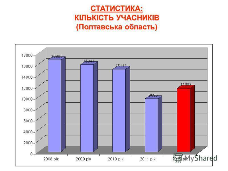 СТАТИСТИКА: КІЛЬКІСТЬ УЧАСНИКІВ (Полтавська область)