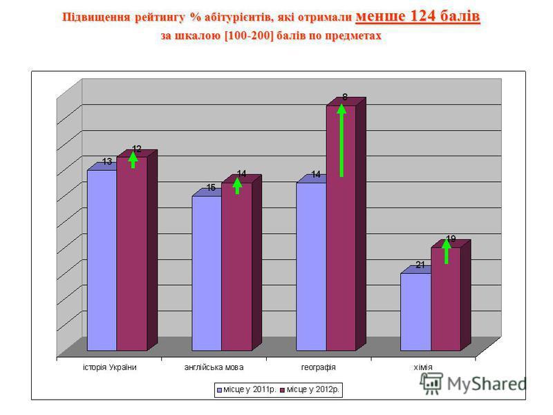 Підвищення рейтингу % абітурієнтів, які отримали менше 124 балів за шкалою [100-200] балів по предметах