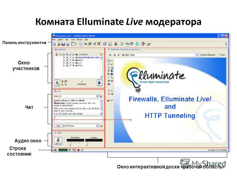 Комната Elluminate Live модератора Панель инструментов Окно участников Чат Аудио окно Строка состояния Окно интерактивной доски «рабочая область»