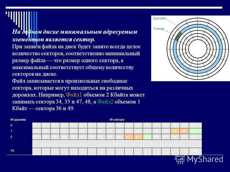 дорожки сектора 0123456789101112131415161718 1192021222324252627282930313233343536 2373839404142434445464748495051525354 …… 792280 На гибком диске минимальным адресуемым элементом является сектор. При записи файла на диск будет занято всегда целое ко