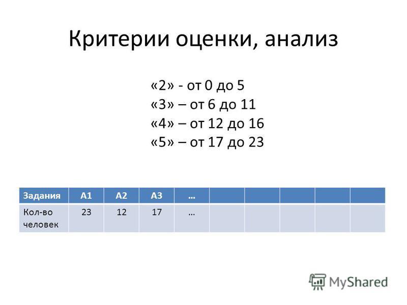 Критерии оценки, анализ ЗаданияА1А2А3… Кол-во человек 231217… «2» - от 0 до 5 «3» – от 6 до 11 «4» – от 12 до 16 «5» – от 17 до 23