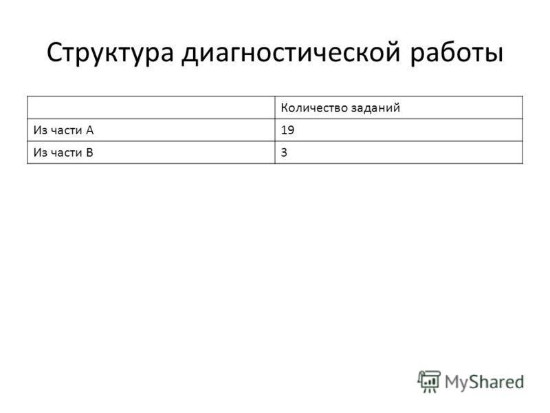 Структура диагностической работы Количество заданий Из части А19 Из части В3