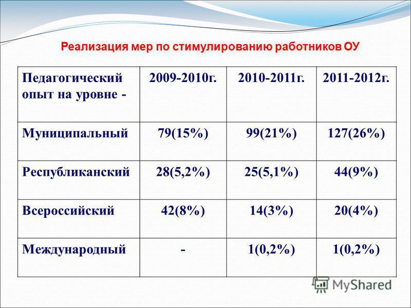 Реализация мер по стимулированию работников ОУ Педагогический опыт на уровне - 2009-2010 г.2010-2011 г.2011-2012 г. Муниципальный 79(15%)99(21%)127(26%) Республиканский 28(5,2%)25(5,1%)44(9%) Всероссийский 42(8%)14(3%)20(4%) Международный-1(0,2%)
