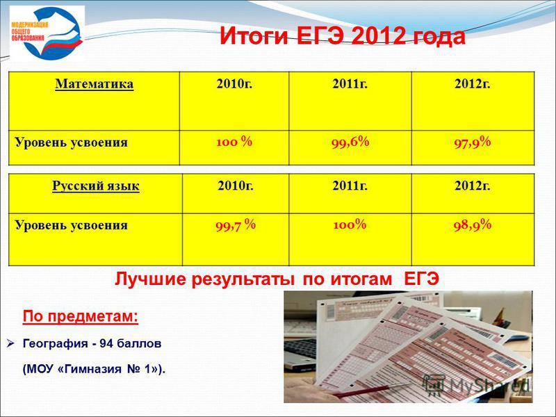 Математика 2010 г.2011 г.2012 г. Уровень усвоения 100 %99,6%97,9% Русский язык 2010 г.2011 г.2012 г. Уровень усвоения 99,7 %100%98,9% Лучшие результаты по итогам ЕГЭ По предметам: География - 94 баллов (МОУ «Гимназия 1»). Итоги ЕГЭ 2012 года