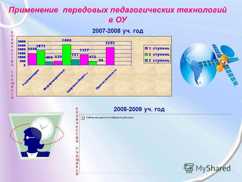 КОЛИЧЕСТВОУЧАЩИХСЯ 2007-2008 уч. год КОЛИЧЕСТВОУЧАЩИХСЯ 2008-2009 уч. год Применение передовых педагогических технологий в ОУ