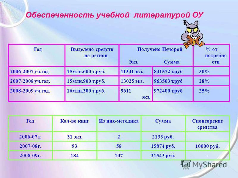 Обеспеченность учебной литературой ОУ 25%972400 т.руб 9611 экз. 16 млн.300 т.руб.2008-2009 уч.год. 30%841572 т.руб 11341 экз.15 млн.600 т.руб.2006-2007 уч.год 28%963503 т.руб 13025 экз.15 млн.900 т.руб.2007-2008 уч.год. Год Выделено средств на регион