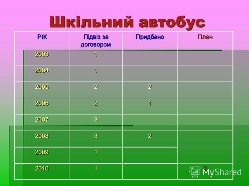 Шкільний автобус РІК Підвіз за договором ПридбаноПлан 20031 20041 200522 200621 20073 200832 20091 201012