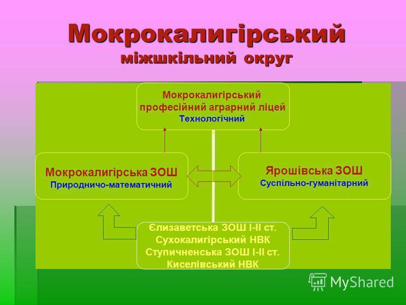Мокрокалигірський міжшкільний округ
