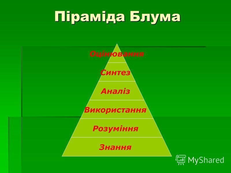 Піраміда Блума Оцінювання Синтез Аналіз Використання Розуміння Знання