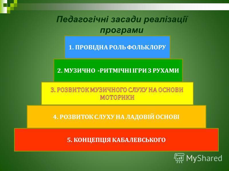 Педагогічні засади реалізації програми 1. ПРОВІДНА РОЛЬ ФОЛЬКЛОРУ 2. МУЗИЧНО - РИТМІЧНІ ІГРИ З РУХАМИ 4. РОЗВИТОК СЛУХУ НА ЛАДОВІЙ ОСНОВІ 5. КОНЦЕПЦІЯ КАБАЛЕВСЬКОГО