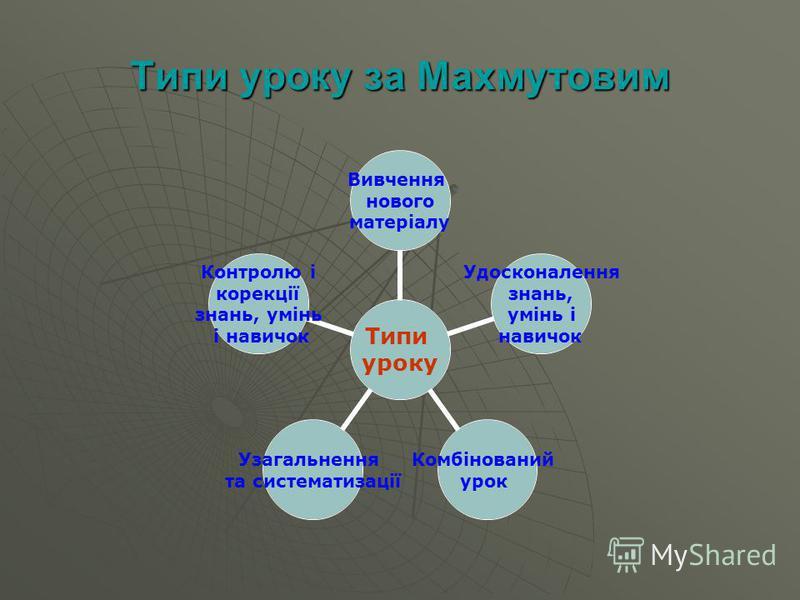 Типи уроку за Махмутовим Типи уроку Вивчення нового матеріалу Удосконалення знань, умінь і навичок Комбінований урок Узагальнення та систематизації Контролю і корекції знань, умінь і навичок