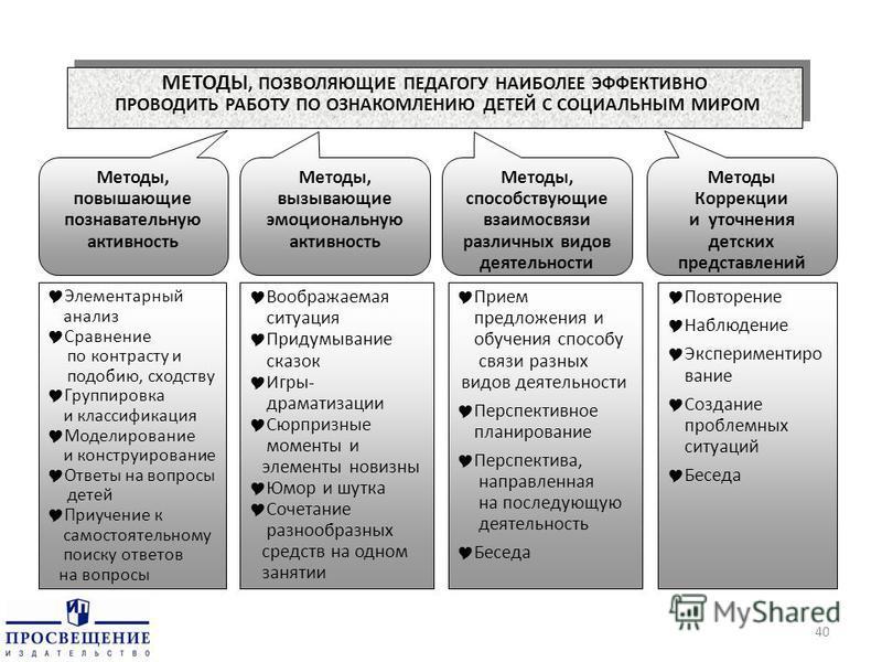 Методы, повышающие познавательную активность Методы, вызывающие эмоциональную активность Методы, способствующие взаимосвязи различных видов деятельности Методы Коррекции и уточнения детских представлений Элементарный анализ Сравнение по контрасту и п