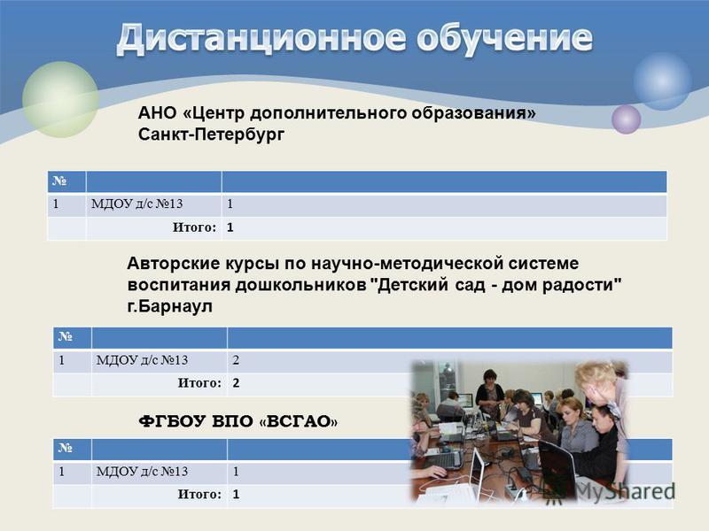 1 МДОУ д/с 131 Итого: 1 АНО «Центр дополнительного образования» Санкт-Петербург Авторские курсы по научно-методической системе воспитания дошкольников