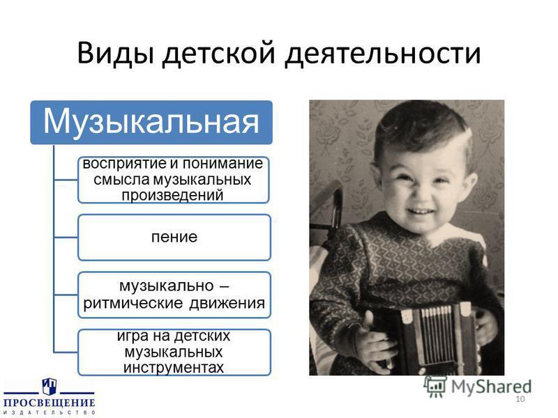 Виды детской деятельности Музыкальная восприятие и понимание смысла музыкальных произведений пение музыкально – ритмические движения игра на детских музыкальных инструментах 10
