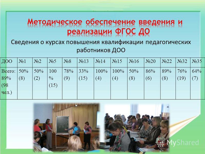 ДОО12581314151620223235 Всего: 89% (98 чел.) 50% (8) 50% (2) 100 % (15) 78% (9) 33% (15) 100% (4) 50% (8) 86% (6) 89% (8) 76% (19) 64% (7) Сведения о курсах повышения квалификации педагогических работников ДОО