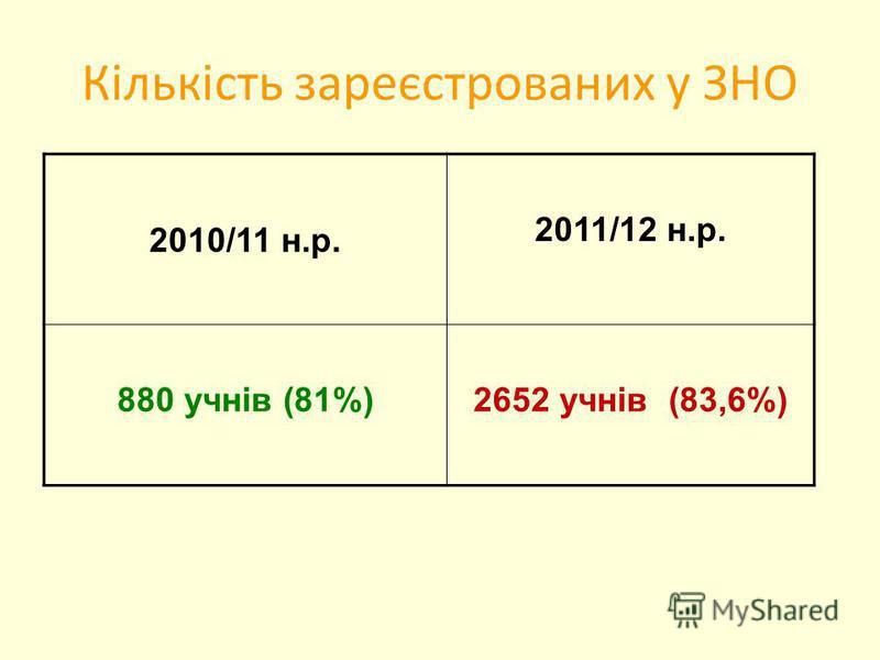 Кількість зареєстрованих у ЗНО 2010/11 н.р. 2011/12 н.р. 880 учнів (81%) 2652 учнів (83,6%)