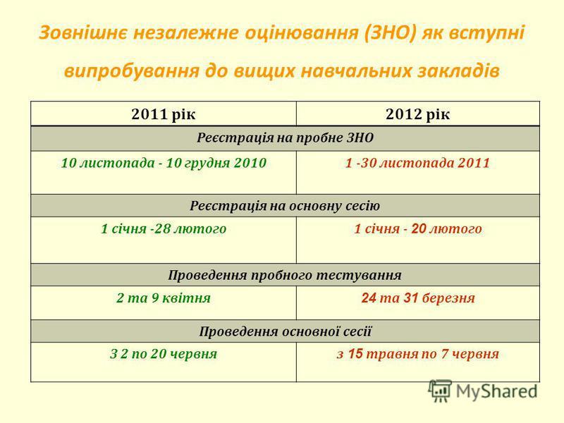 Зовнішнє незалежне оцінювання ( ЗНО ) як вступні випробування до вищих навчальних закладів 2011 рік2012 рік Реєстрація на пробне ЗНО 10 листопада - 10 грудня 20101 -30 листопада 2011 Реєстрація на основну сесію 1 січня -28 лютого1 січня - 20 лютого П