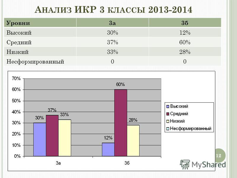 А НАЛИЗ ИКР 3 КЛАССЫ 2013-2014 Уровни 3 а 3 б Высокий 30%12% Средний 37%60% Низкий 33%28% Несформированный 00 12