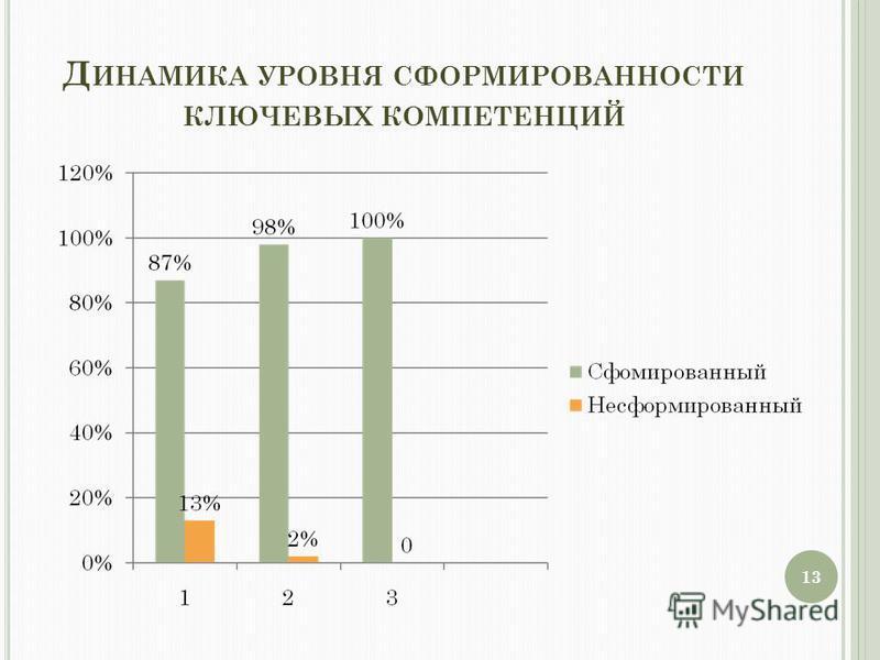 Д ИНАМИКА УРОВНЯ СФОРМИРОВАННОСТИ КЛЮЧЕВЫХ КОМПЕТЕНЦИЙ 13