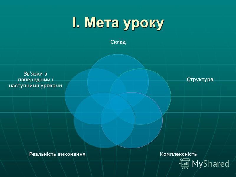 І. Мета уроку Склад Структура Комплексність Реальність виконання Звязки з попередніми і наступними уроками