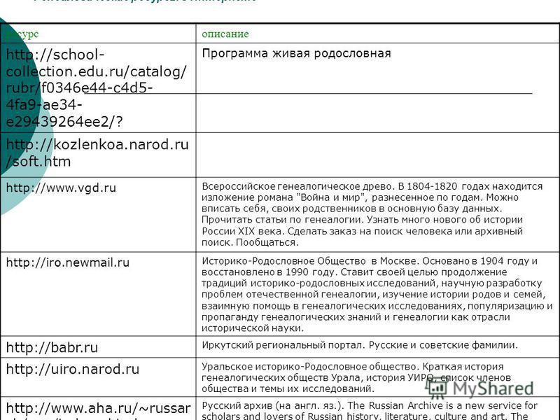 Генеалогические ресурсы в Интернете ресурс описание http://school- collection.edu.ru/catalog/ rubr/f0346e44-c4d5- 4fa9-ae34- e29439264ee2/? Программа живая родословная http://kozlenkoa.narod.ru /soft.htm http://www.vgd.ru Всероссийское генеалогическо