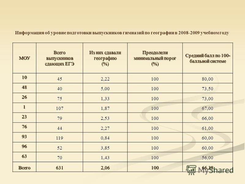 Информация об уровне подготовки выпускников гимназий по географии в 2008-2009 учебном году МОУВсего выпускников сдающих ЕГЭ Из них сдавали географию (%) Преодолели минималиный порог (%) Средний балл по 100- балльной системе 10 452,2210080,00 48 405,0
