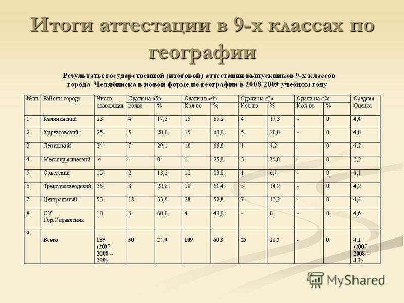 Итоги аттестации в 9-х классах по географии