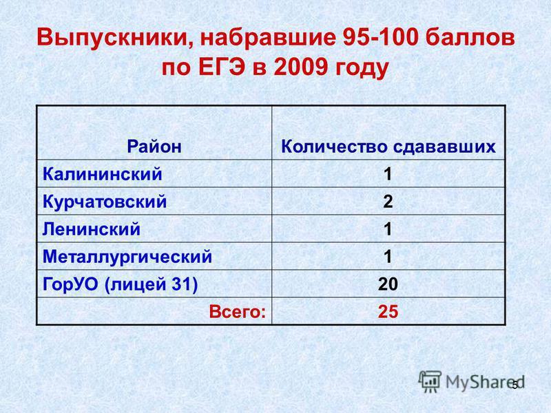 5 Выпускники, набравшие 95-100 баллов по ЕГЭ в 2009 году Район Количество сдававших Калининский 1 Курчатовский 2 Ленинский 1 Металлургический 1 ГорУО (лицей 31)20 Всего:25