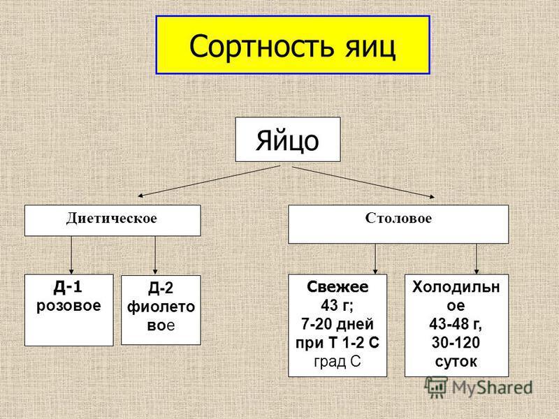 Диетическое Столовое Д-1 розовое Д-2 фиолетовое Свежее 43 г; 7-20 дней при Т 1-2 С град С Холодильн ое 43-48 г, 30-120 суток Яйцо Сортность яиц