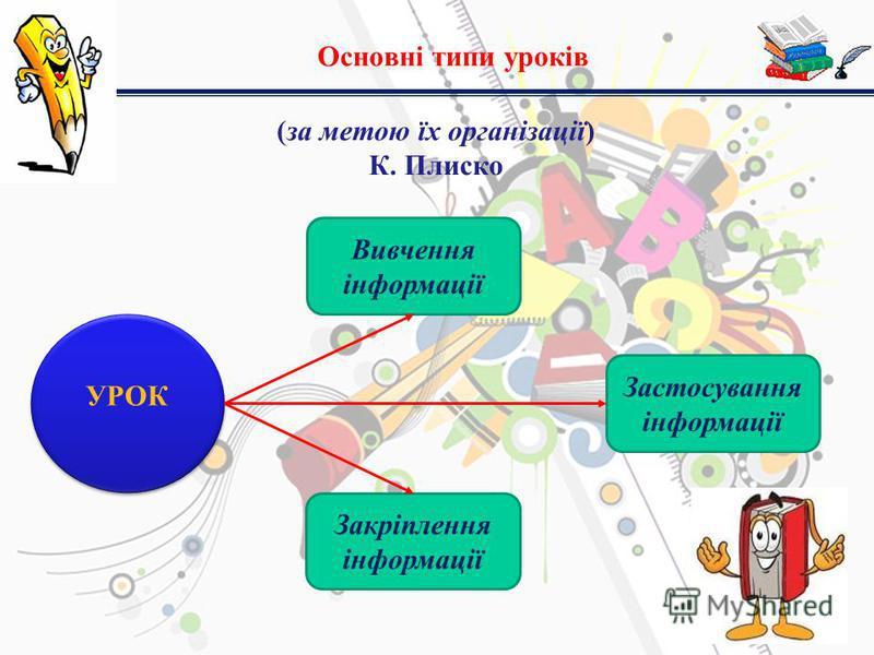 Основні типи уроків (за метою їх організації) К. Плиско УРОК Вивчення інформації Закріплення інформації Застосування інформації