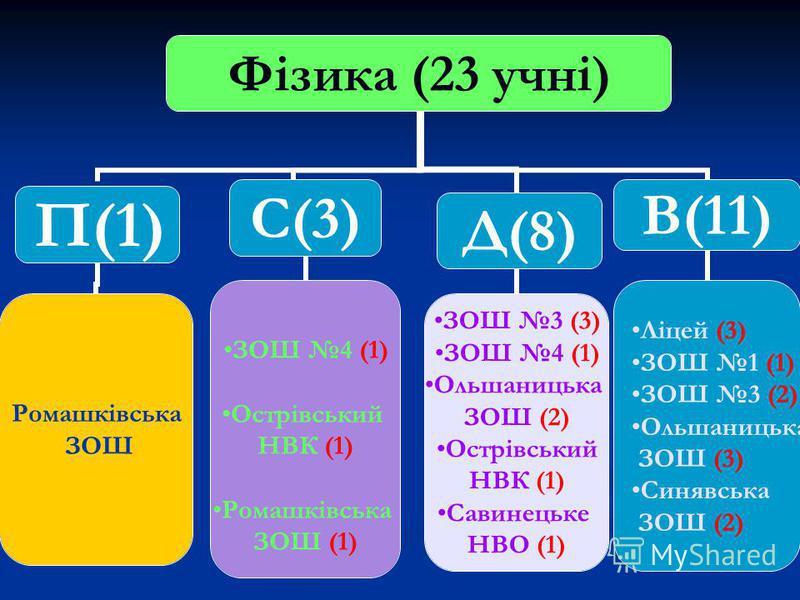 Фізика (23 учні) П(1) Ромашківська ЗОШ С(3) ЗОШ 4 (1) Острівський НВК (1) Ромашківська ЗОШ (1) Д(8) ЗОШ 3 (3) ЗОШ 4 (1) Ольшаницька ЗОШ (2) Острівський НВК (1) Савинецьке НВО (1) В(11) Ліцей (3) ЗОШ 1 (1) ЗОШ 3 (2) Ольшаницька ЗОШ (3) Синявська ЗОШ (
