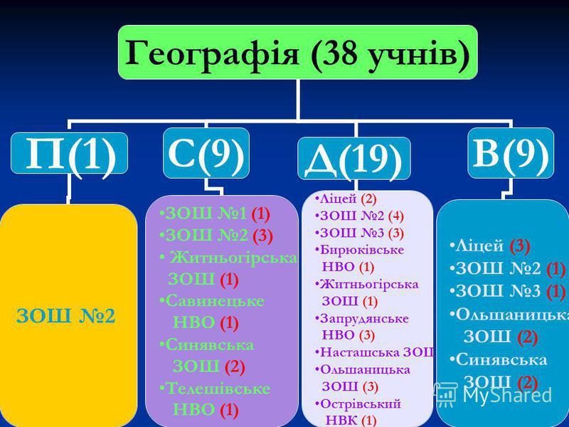 Географія (38 учнів) П(1) ЗОШ 2 С(9) ЗОШ 1 (1) ЗОШ 2 (3) Житньогірська ЗОШ (1) Савинецьке НВО (1) Синявська ЗОШ (2) Телешівське НВО (1) Д(19) Ліцей (2) ЗОШ 2 (4) ЗОШ 3 (3) Бирюківське НВО (1) Житньогірська ЗОШ (1) Запрудянське НВО (3) Насташська ЗОШ