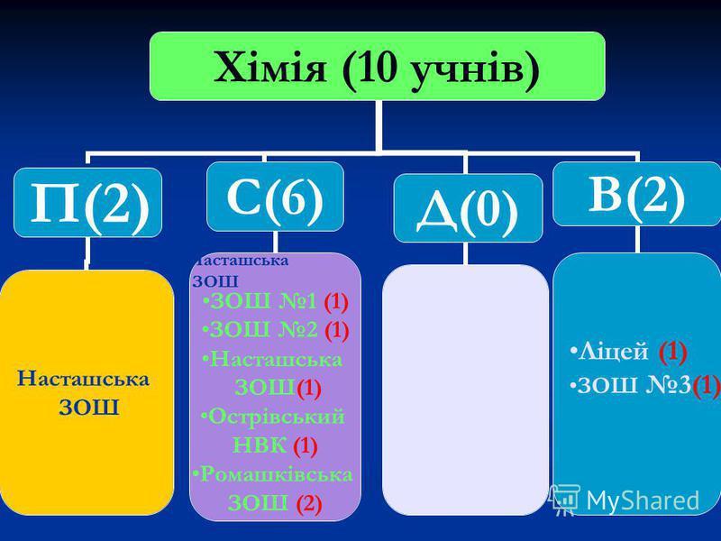 Хімія (10 учнів) П(2) Насташська ЗОШ С(6) ЗОШ 1 (1) ЗОШ 2 (1) Насташська ЗОШ(1) Острівський НВК (1) Ромашківська ЗОШ (2) Д(0)В(2) Ліцей (1) ЗОШ 3(1) Насташська ЗОШ Насташська ЗОШ