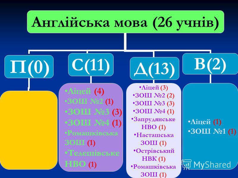 Англійська мова (26 учнів) П(0) С(11) Ліцей (4) ЗОШ 2 (1) ЗОШ 3 (3) ЗОШ 4 (1) Ромашківська ЗОШ (1) Телешівське НВО (1) Д(13) Ліцей (3) ЗОШ 2 (2) ЗОШ 3 (3) ЗОШ 4 (1) Запрудянське НВО (1) Насташська ЗОШ (1) Острівський НВК (1) Ромашківська ЗОШ (1) В(2)