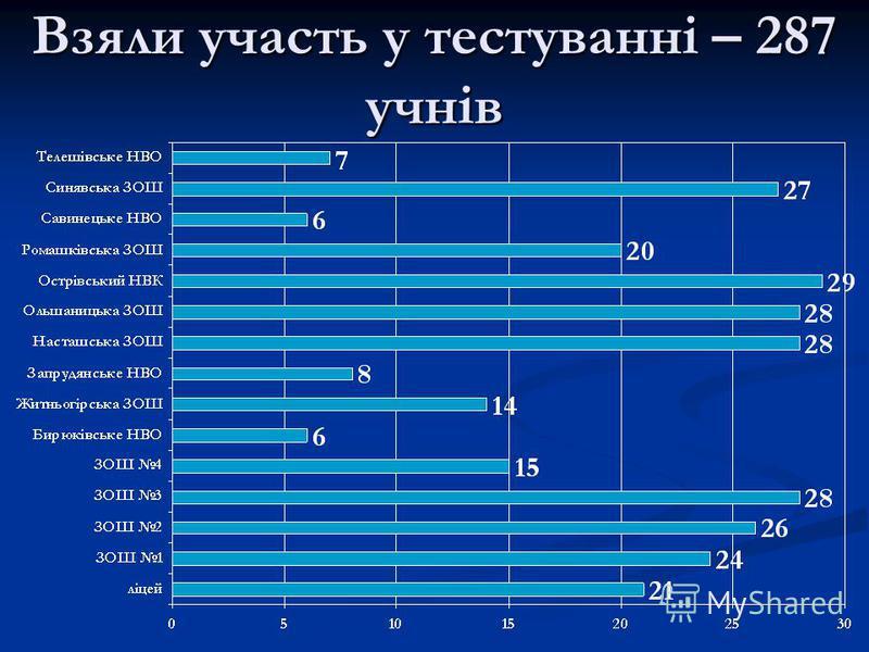 Взяли участь у тестуванні – 287 учнів