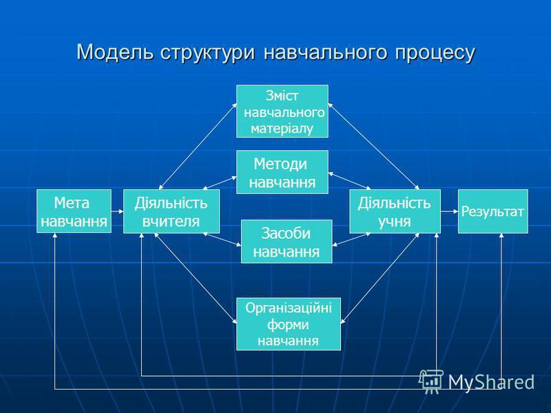 Модель структури навчального процесу Зміст навчального матеріалу Методи навчання Засоби навчання Організаційні форми навчання Діяльність учня Результат Діяльність вчителя Мета навчання