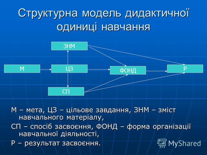 Структурна модель дидактичної одиниці навчання М – мета, ЦЗ – цільове завдання, ЗНМ – зміст навчального матеріалу, СП – спосіб засвоєння, ФОНД – форма організації навчальної діяльності, Р – результат засвоєння. ЗНМ МЦЗ СП Р ФОНД